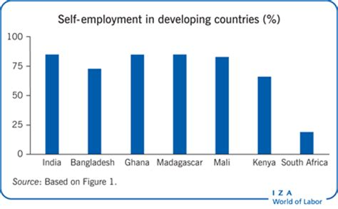 Economic development in India - Wikipedia